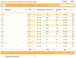 Keywords auf Basis des Rankings