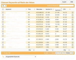 Auf value Basis Keywords