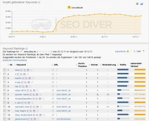 SEO Diver Keyword ranking