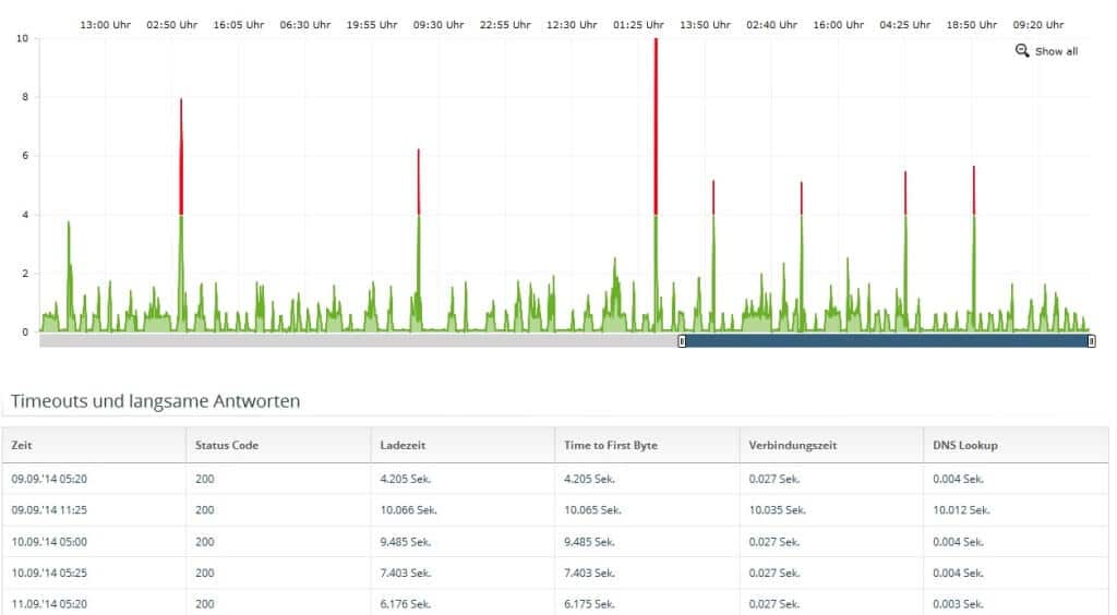 onpage org zoom server monitoring