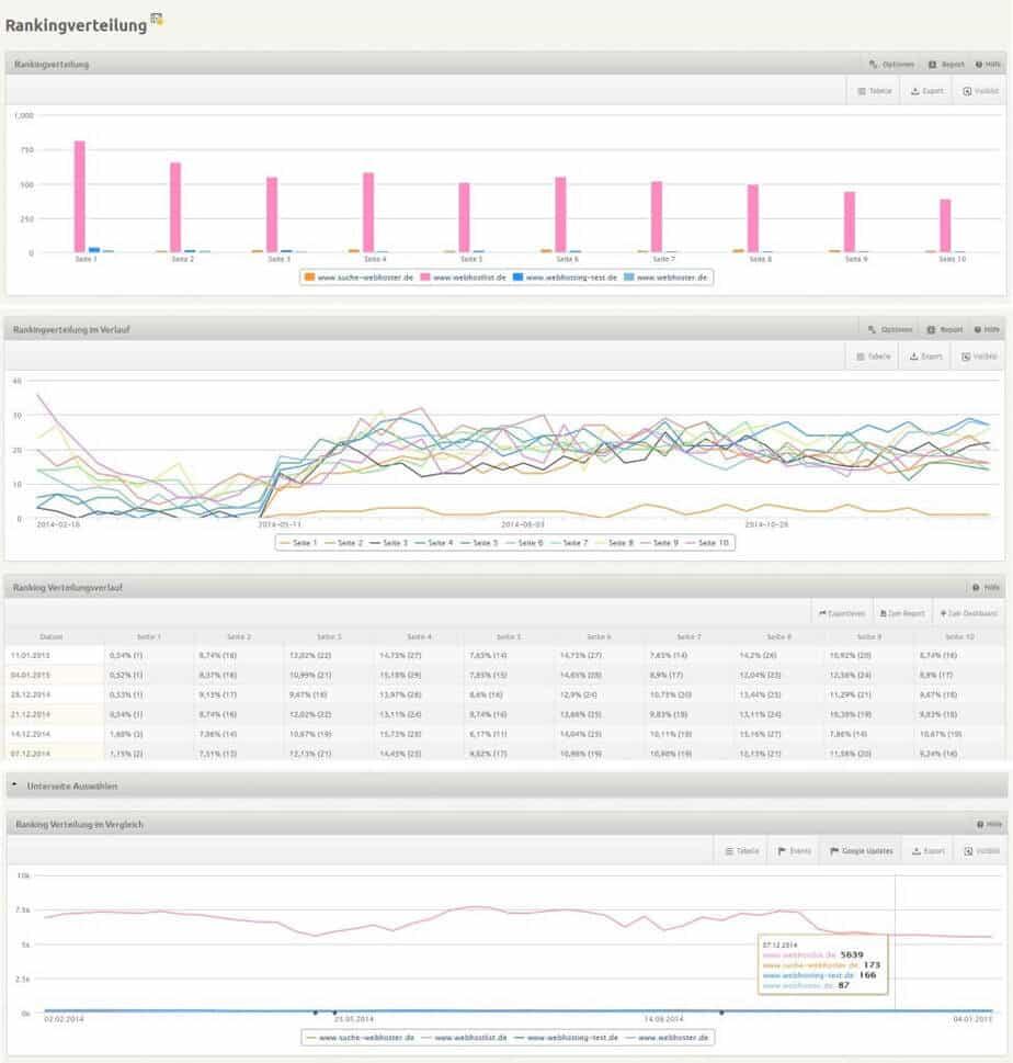 xovi keywords rankingverteilung