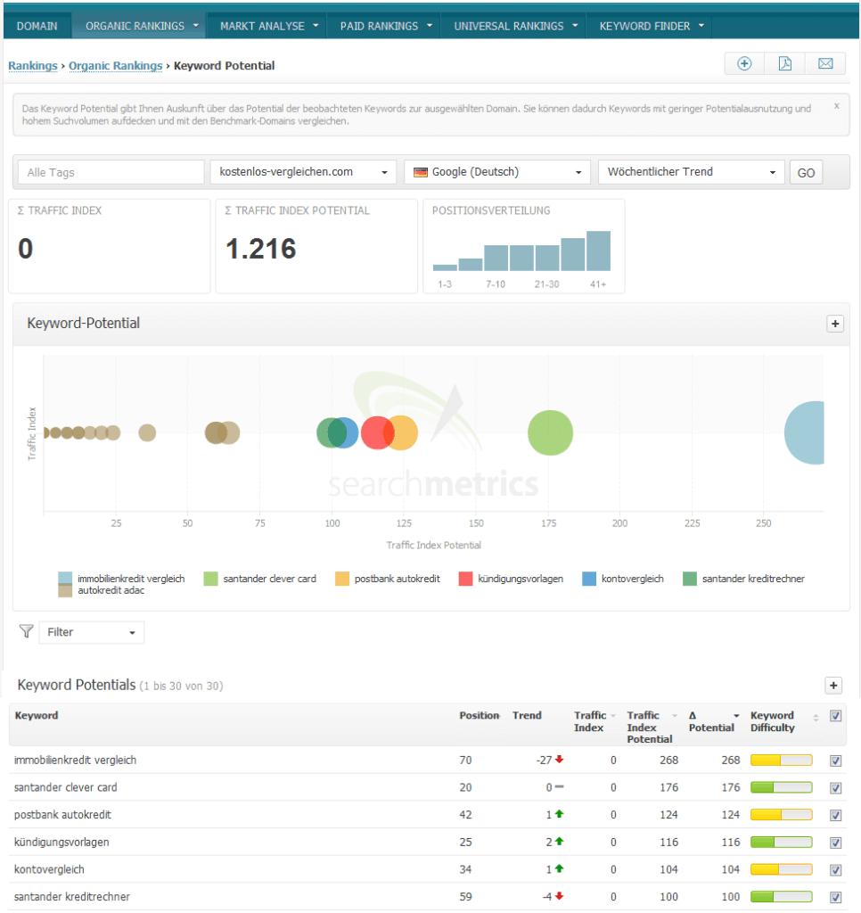 Rankings organic rankings Keyword Potential