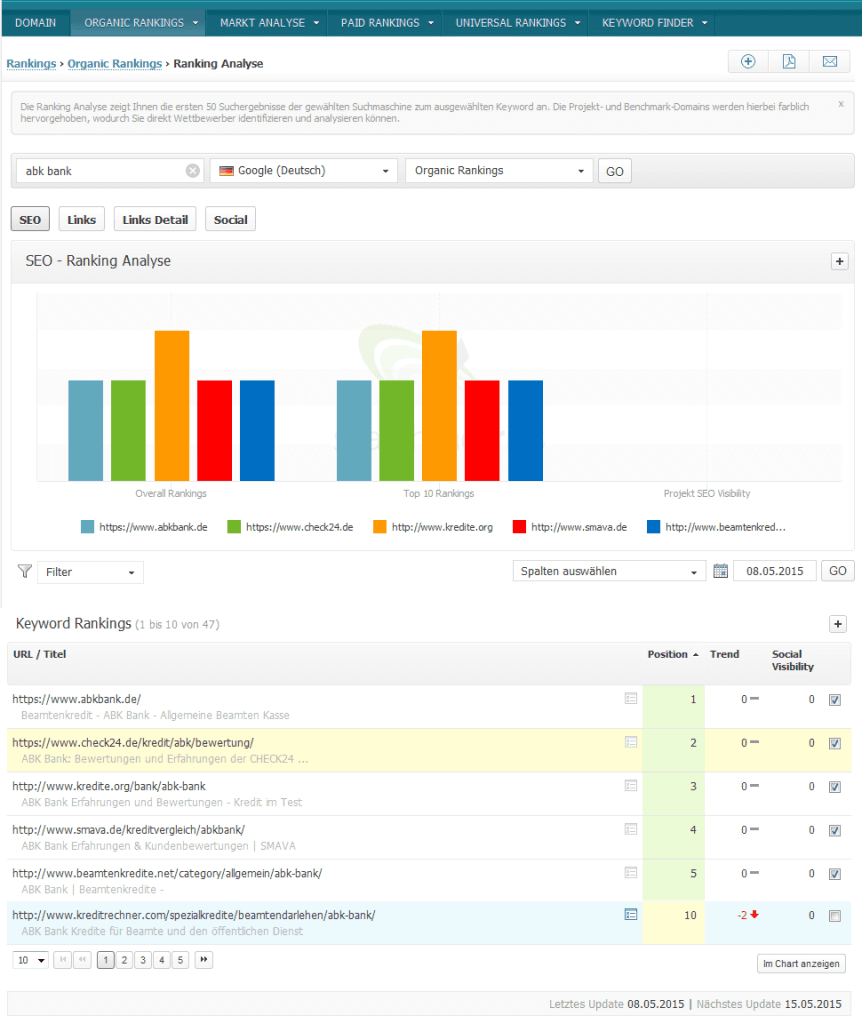 Rankings organic Rankings Ranking Analyse