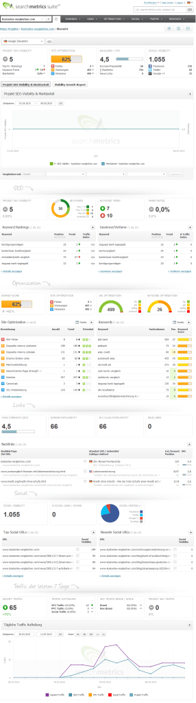 searchmetrics Dashboard