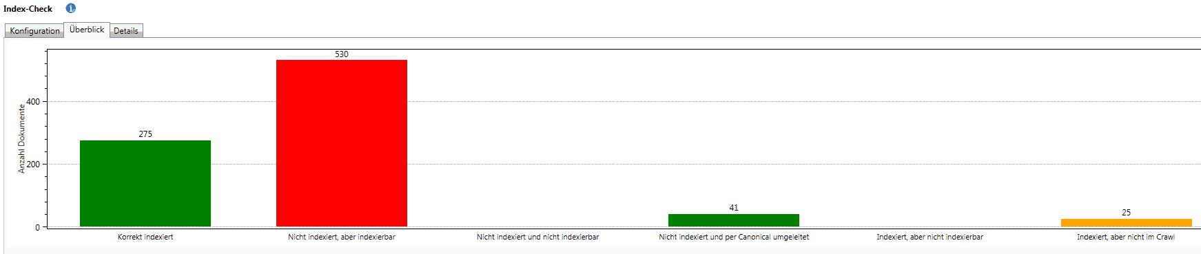 Index Check Auswertung