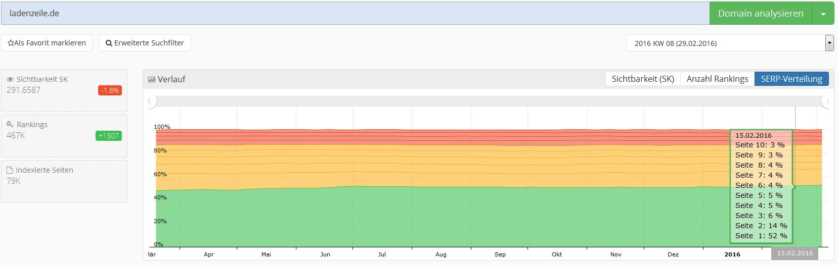 metrics tools Dashboard SERP Verteilung