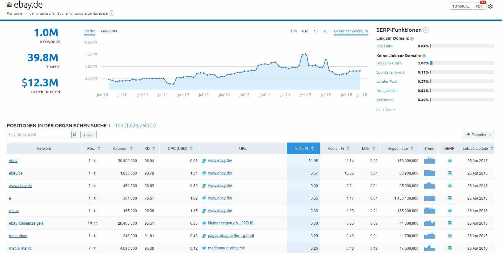 SEMrush organische Rankings Übersicht
