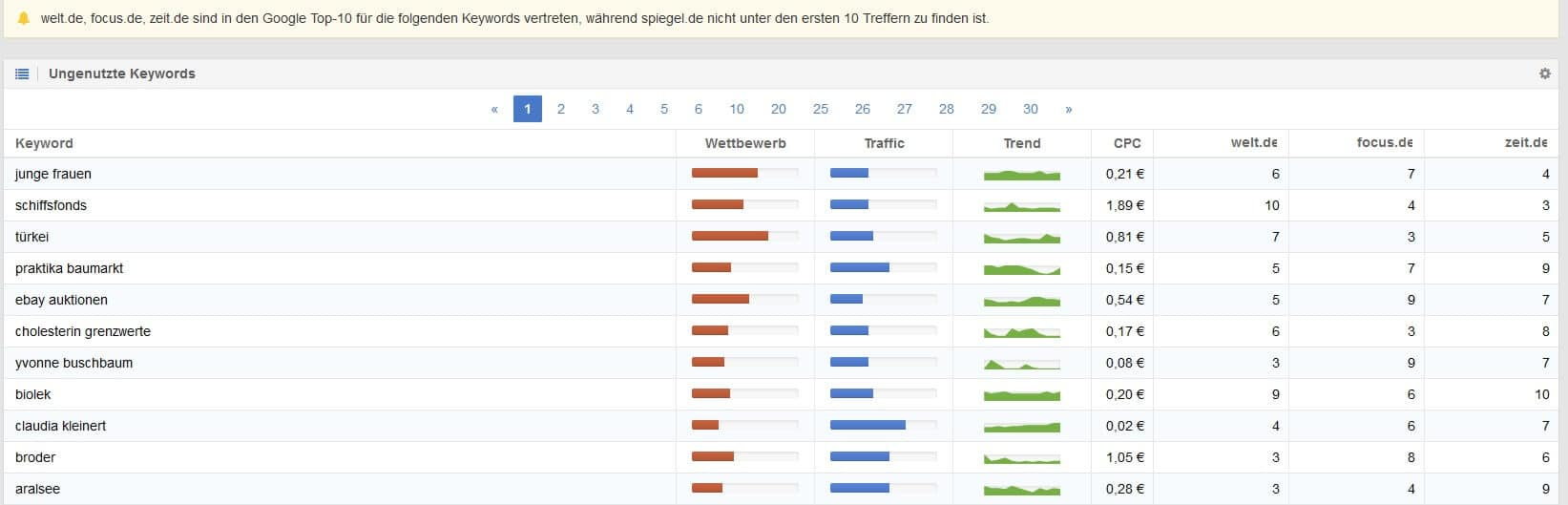 Sistrix Ungenutzte Keywords finden by seo-tech.de