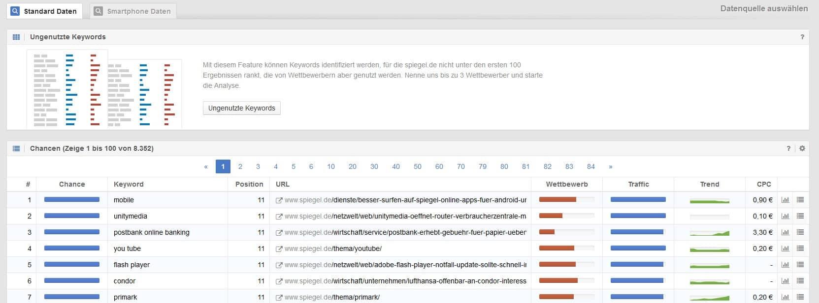 Sistrix Chancen Keywords by seo-tech.de