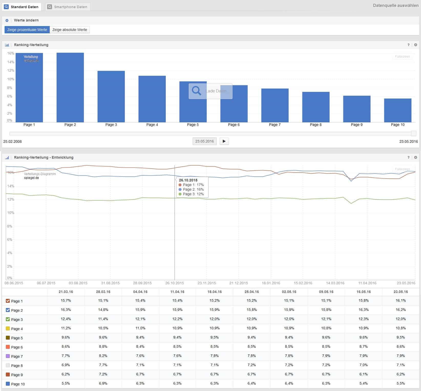Sistrix Keyword Verteilung Übersicht by seo-tech.de