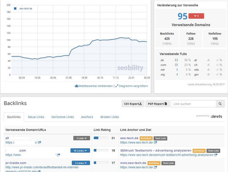 seobility backlinks uebersicht rankings