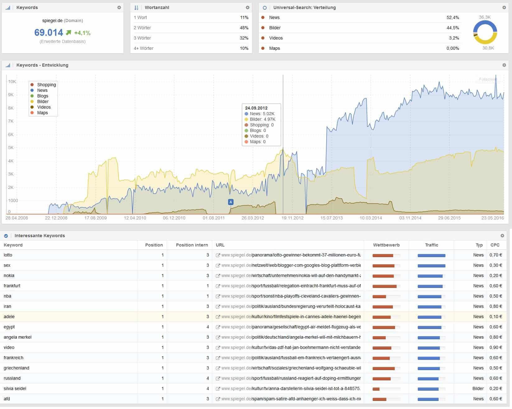 Sistrix Universal Search Dashboard by seo-tech.de
