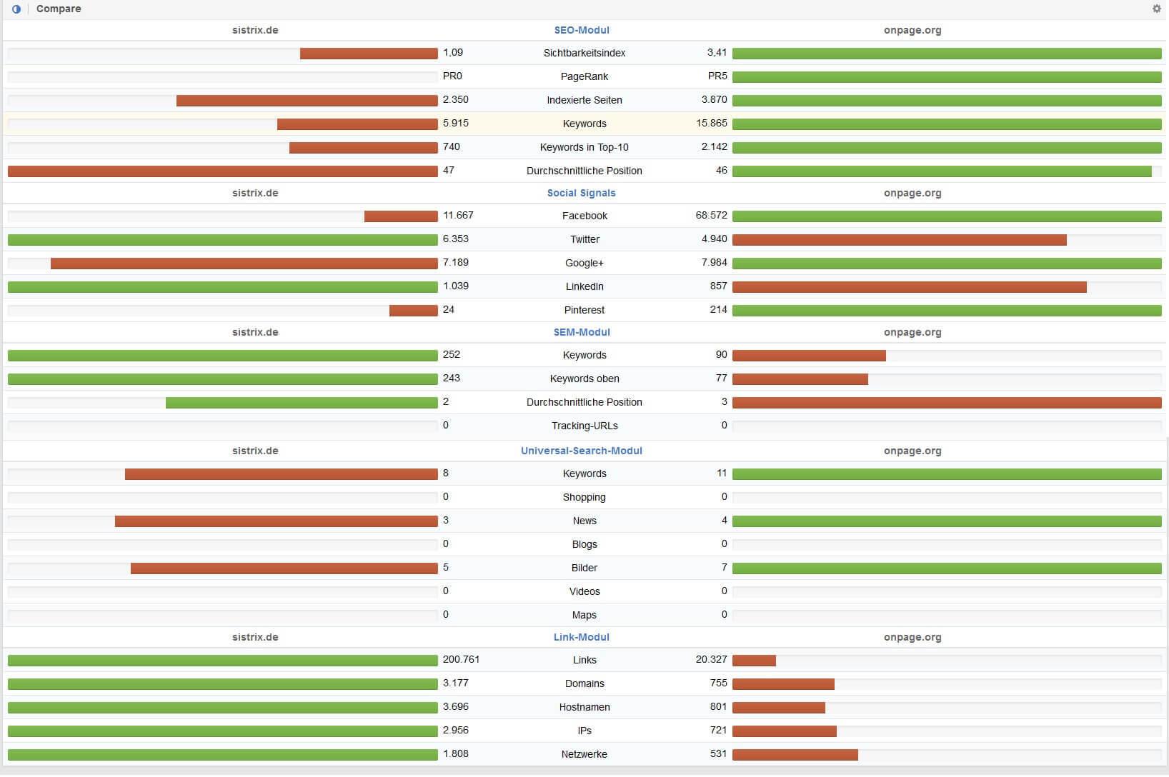 sistrix wettbewerber vergleich detail