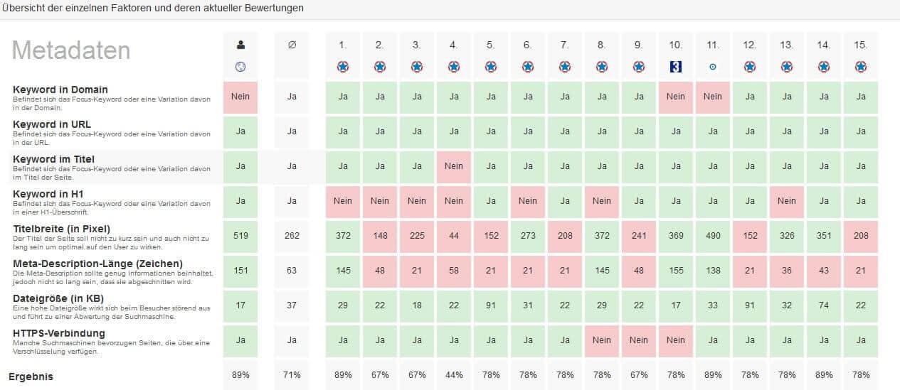 PageRangers Test - Landingpage Optimierung Details