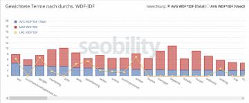 seobility wdf idf