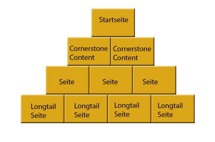 cornerstone content Grafik