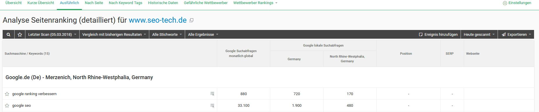 ranking analyse uebersicht detail