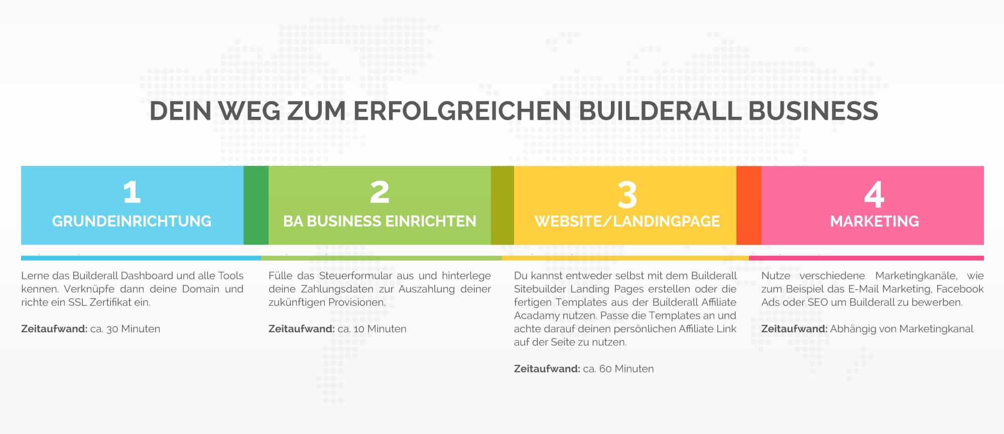 builderall business aufbauen