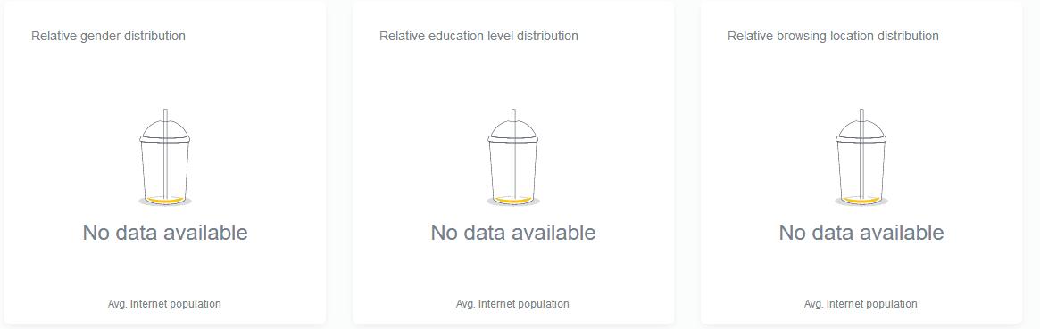 mangools siteprofiler demografische daten