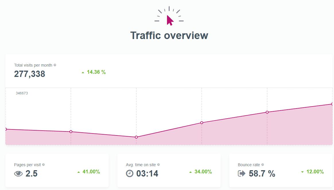 mangools siteprofiler traffic Übersicht