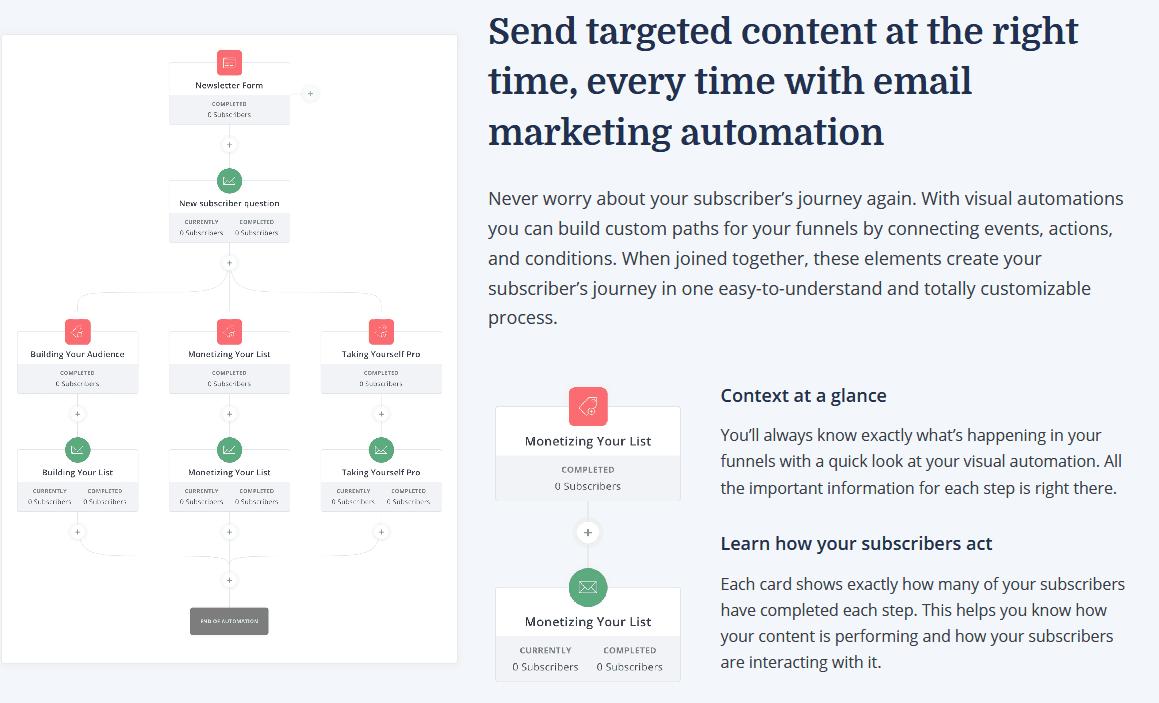 convertkit e-mail marketing automation