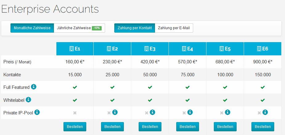 quentn enterprise accounts