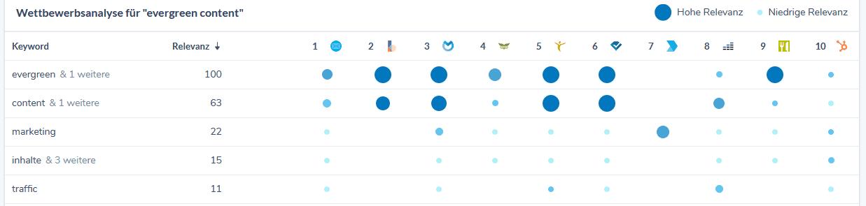 wdf idf Analyse Ryte Konkurrenz