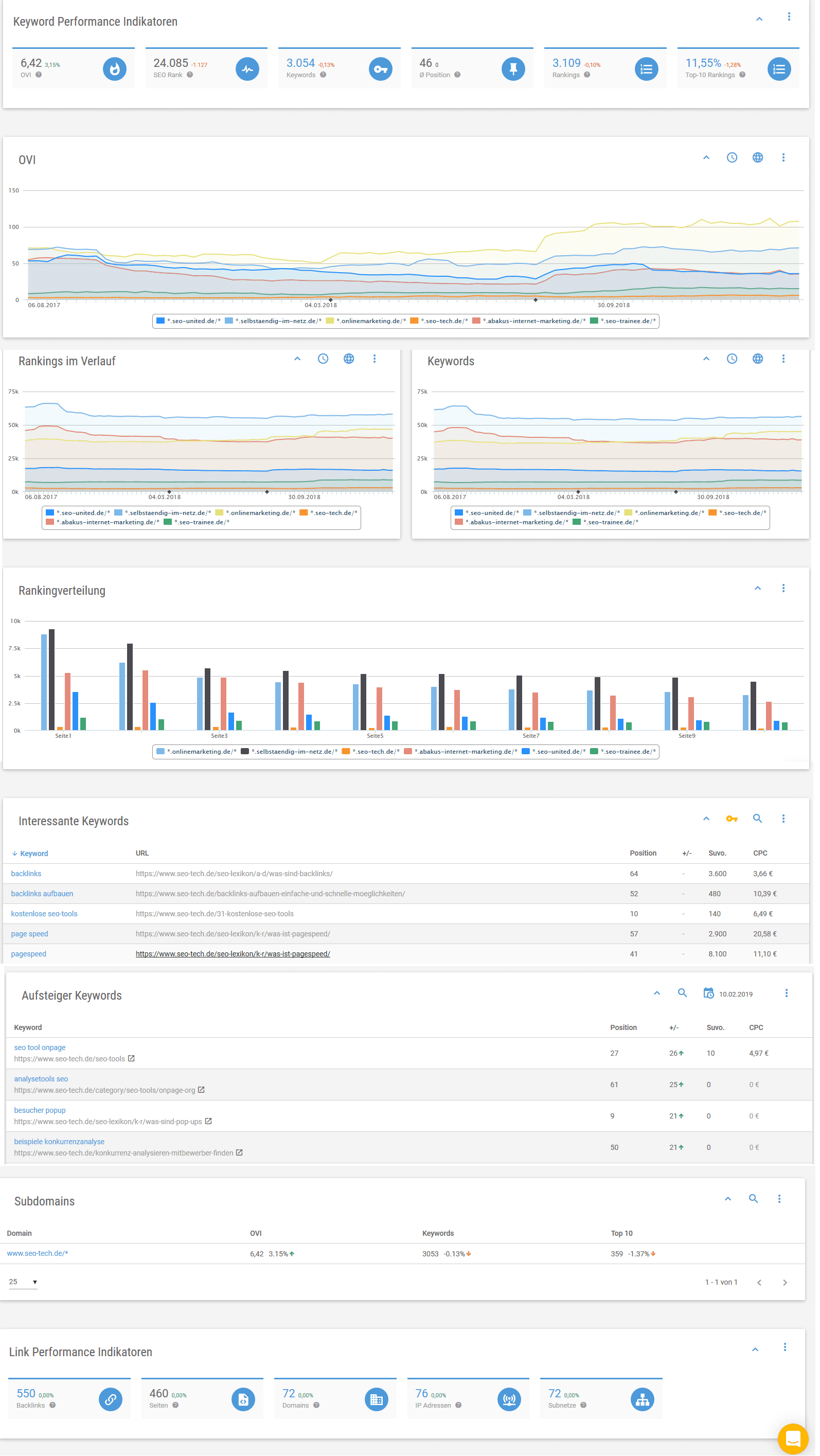 xovi dashboard ovi sichtbarkeitsindex